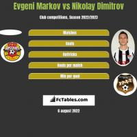 Evgeni Markov vs Nikolay Dimitrov h2h player stats