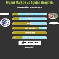 Evgeni Markov vs Ognjen Ozegovic h2h player stats