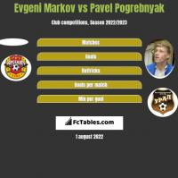 Evgeni Markov vs Pavel Pogrebnyak h2h player stats