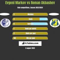 Evgeni Markov vs Roman Akbashev h2h player stats