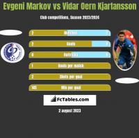 Evgeni Markov vs Vidar Oern Kjartansson h2h player stats