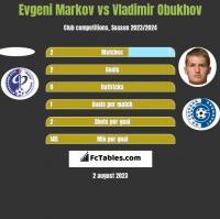 Evgeni Markov vs Vladimir Obukhov h2h player stats