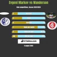 Evgeni Markov vs Wanderson h2h player stats