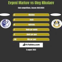 Evgeni Markov vs Oleg Nikolaev h2h player stats