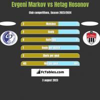 Evgeni Markov vs Hetag Hosonov h2h player stats