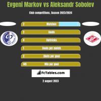 Evgeni Markov vs Aleksandr Sobolev h2h player stats