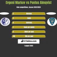 Evgeni Markov vs Pontus Almqvist h2h player stats