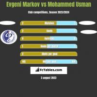 Evgeni Markov vs Mohammed Usman h2h player stats