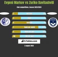 Evgeni Markov vs Zuriko Davitashvili h2h player stats