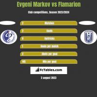 Evgeni Markov vs Flamarion h2h player stats