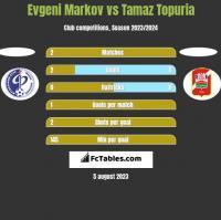 Evgeni Markov vs Tamaz Topuria h2h player stats