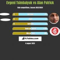 Evgeni Tsimbalyuk vs Alan Patrick h2h player stats
