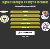 Evgeni Tsimbalyuk vs Dmytro Korkishko h2h player stats
