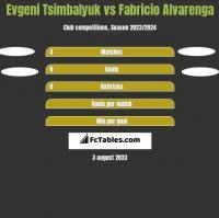 Evgeni Tsimbalyuk vs Fabricio Alvarenga h2h player stats