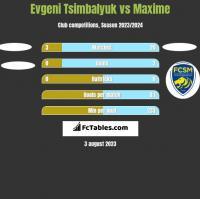 Evgeni Tsimbalyuk vs Maxime h2h player stats