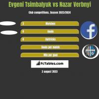 Evgeni Tsimbalyuk vs Nazar Verbnyi h2h player stats