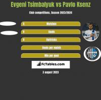 Evgeni Tsimbalyuk vs Pavlo Ksenz h2h player stats