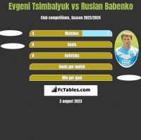 Evgeni Tsimbalyuk vs Ruslan Babenko h2h player stats