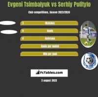 Evgeni Tsimbalyuk vs Serhij Polityło h2h player stats