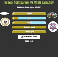 Evgeni Tsimbalyuk vs Vitali Balashov h2h player stats