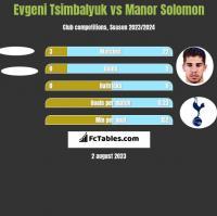 Evgeni Tsimbalyuk vs Manor Solomon h2h player stats