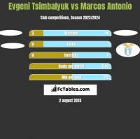 Evgeni Tsimbalyuk vs Marcos Antonio h2h player stats