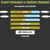 Evgeni Tsimbalyuk vs Vladislav Khameluk h2h player stats