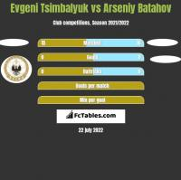 Evgeni Tsimbalyuk vs Arseniy Batahov h2h player stats