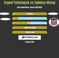 Evgeni Tsimbalyuk vs Taddeus Nkeng h2h player stats