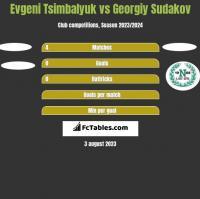 Evgeni Tsimbalyuk vs Georgiy Sudakov h2h player stats