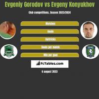 Evgeniy Gorodov vs Evgeny Konyukhov h2h player stats