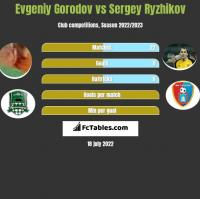 Evgeniy Gorodov vs Sergey Ryzhikov h2h player stats