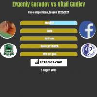 Evgeniy Gorodov vs Vitali Gudiev h2h player stats