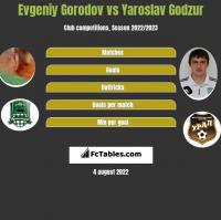 Evgeniy Gorodov vs Yaroslav Godzur h2h player stats