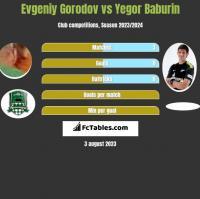 Evgeniy Gorodov vs Yegor Baburin h2h player stats