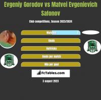 Evgeniy Gorodov vs Matvei Evgenievich Safonov h2h player stats