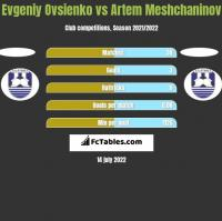 Evgeniy Ovsienko vs Artem Meshchaninov h2h player stats