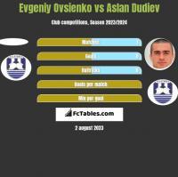 Evgeniy Ovsienko vs Aslan Dudiev h2h player stats