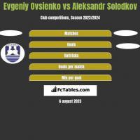 Evgeniy Ovsienko vs Aleksandr Solodkov h2h player stats