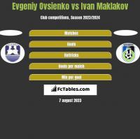 Evgeniy Ovsienko vs Ivan Maklakov h2h player stats