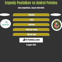 Evgeniy Postnikov vs Andrei Peteleu h2h player stats
