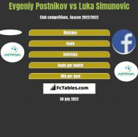 Evgeniy Postnikov vs Luka Simunovic h2h player stats