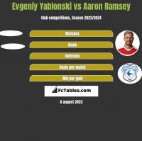 Jewgienij Jabłoński vs Aaron Ramsey h2h player stats