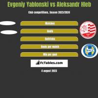 Jewgienij Jabłoński vs Alaksandr Hleb h2h player stats