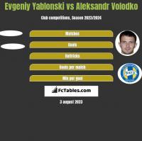 Jewgienij Jabłoński vs Aleksandr Wołodko h2h player stats