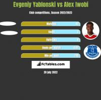 Jewgienij Jabłoński vs Alex Iwobi h2h player stats