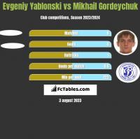 Jewgienij Jabłoński vs Michaił Hardziajczuk h2h player stats