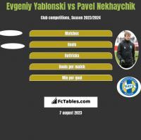 Jewgienij Jabłoński vs Paweł Niachajczyk h2h player stats