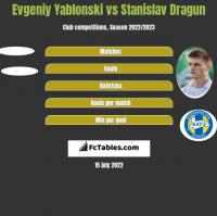 Jewgienij Jabłoński vs Stanisłau Drahun h2h player stats