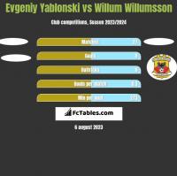 Jewgienij Jabłoński vs Willum Willumsson h2h player stats
